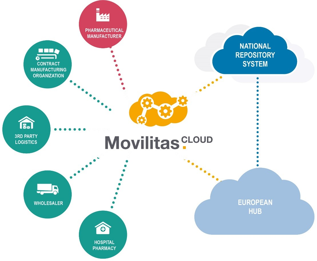 Movilitas Cloud Ecossystem